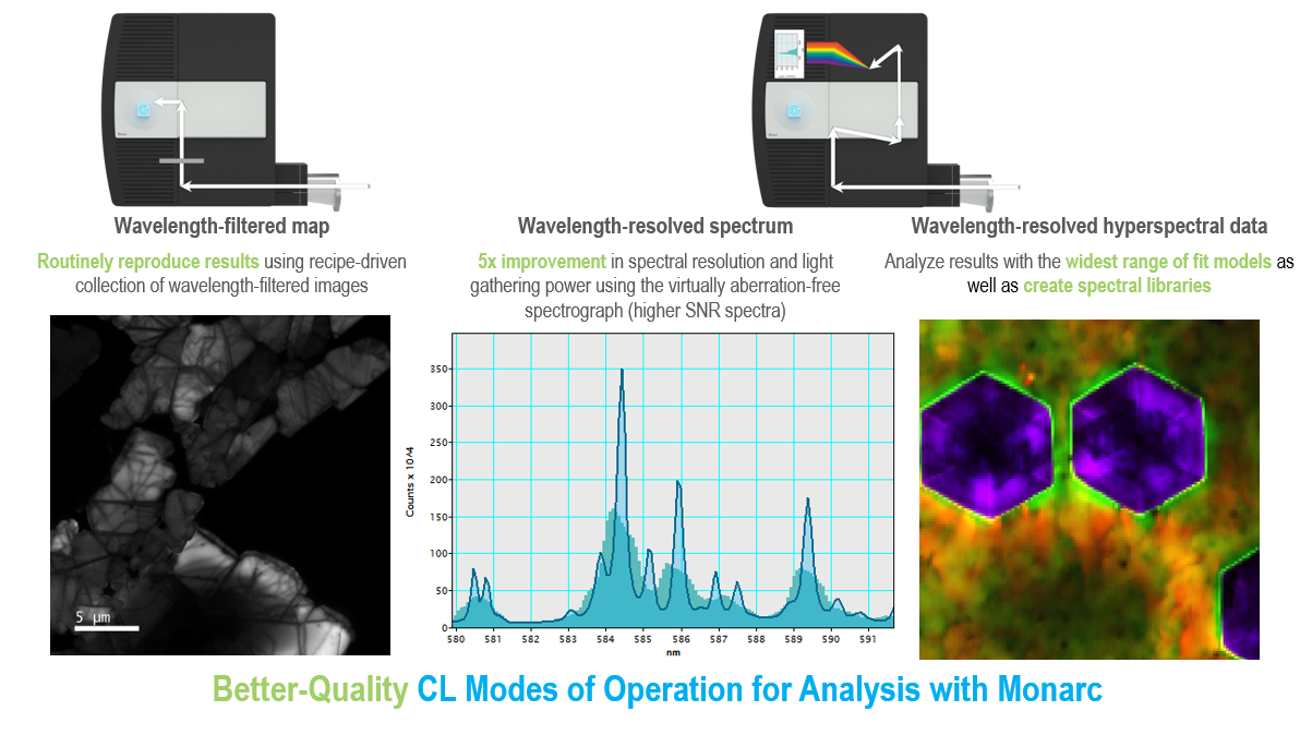 Better-Quality CL Modes of Operation for Analysis with Monarc