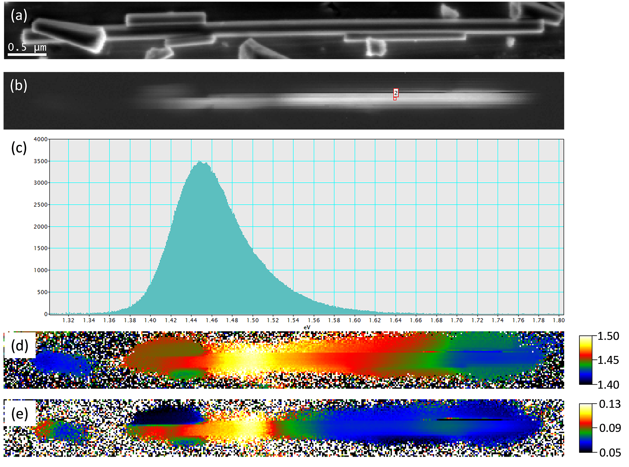 Cathodoluminescence spectrum-imaging of a gallium arsenide (GaAs) nanowire