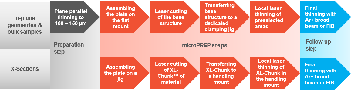 Process flows for microPREP laser ablation tool