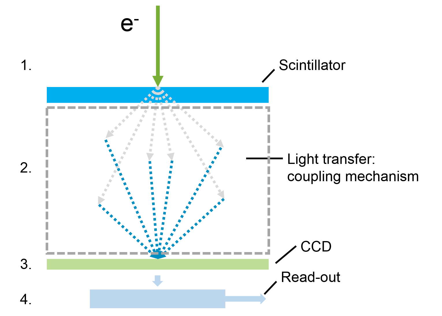 Imaging Gatan Inc Zeolite Process Flow Diagram There Are Four Basic Steps In Tem To Address Incoming Electrons