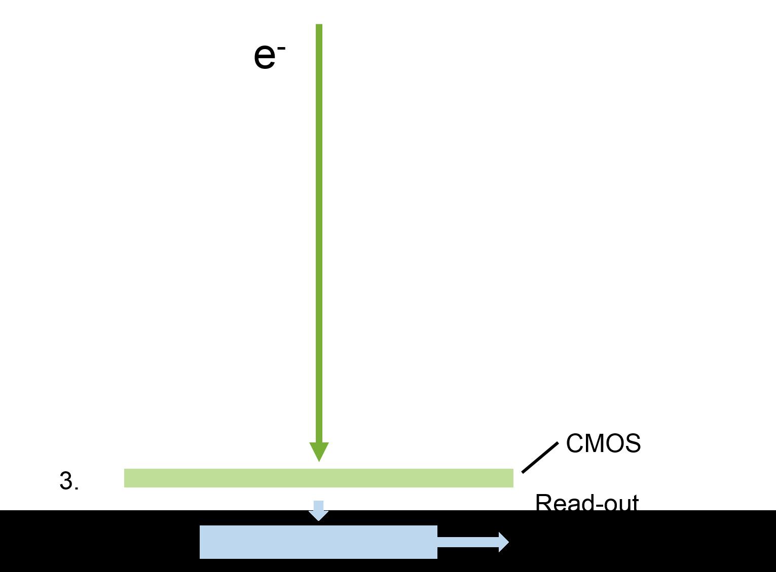 Imaging Gatan Inc Sens Detectors Gt Rf Radiation Microwave Motion Detector Circuit Convert Electrons To Signal Not Applicable