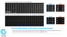 Cathodoluminescence Explained. Episode 4: Improving spatial, spectral, and angular resolutions