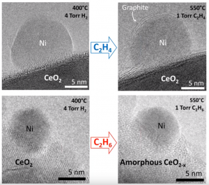 In-situ ETEM imaging of Ni/CeO2 nanocatalysts