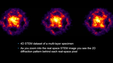 2D diffraction pattern for each real space STEM pixel