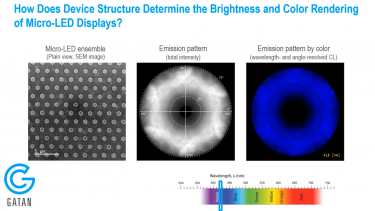 Monarc CL System and the Analysis of microLEDs