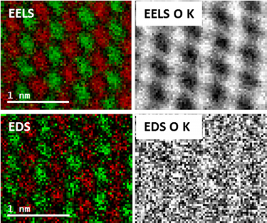 Fast Joint EELS / EDS color map of a SrTiO3 crystal