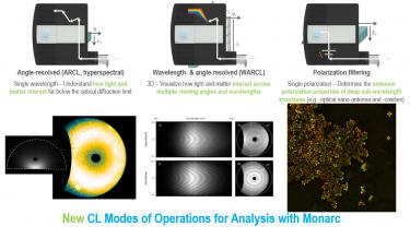 新的阴极荧光操作模式,用于Monarc的分析工作