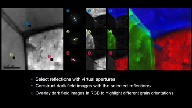 Study grain orientations with virtual apertures