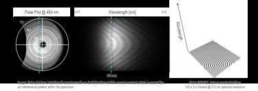 利用WARCL自动采集波长与角度分布