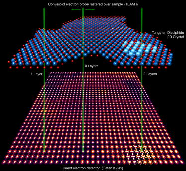 4D STEM Experiments Enabled by High-Speed Direct Electron Detectors